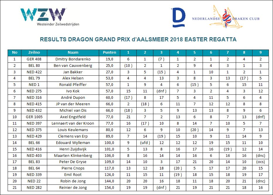Results Easter